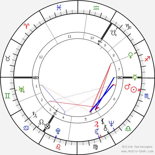 Тим Райс Tim Rice день рождения гороскоп, Tim Rice Натальная карта онлайн