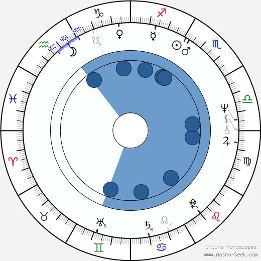 Tom Bogs wikipedia, horoscope, astrology, instagram