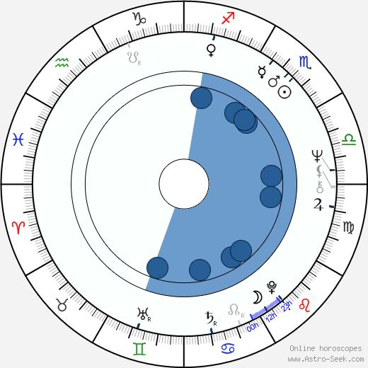 Wild Man Fischer wikipedia, horoscope, astrology, instagram