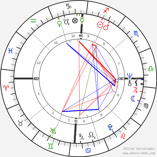 A. J. Antoon birth chart, A. J. Antoon astro natal horoscope, astrology