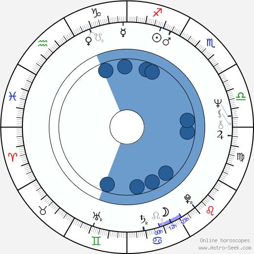 António Variações wikipedia, horoscope, astrology, instagram