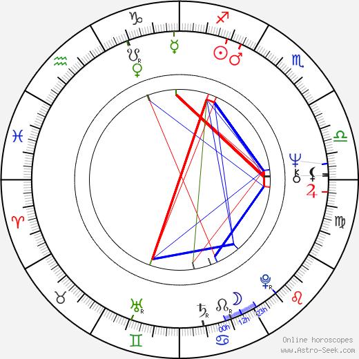 António Variações tema natale, oroscopo, António Variações oroscopi gratuiti, astrologia