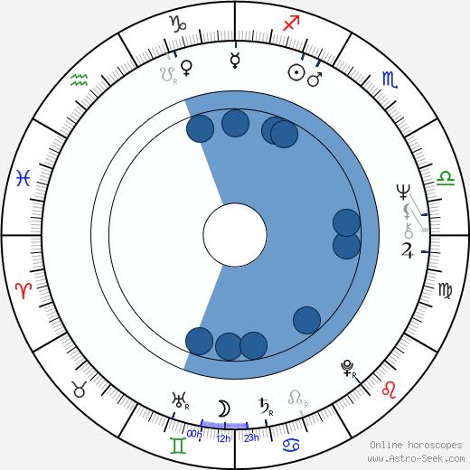 Arja Saijonmaa wikipedia, horoscope, astrology, instagram