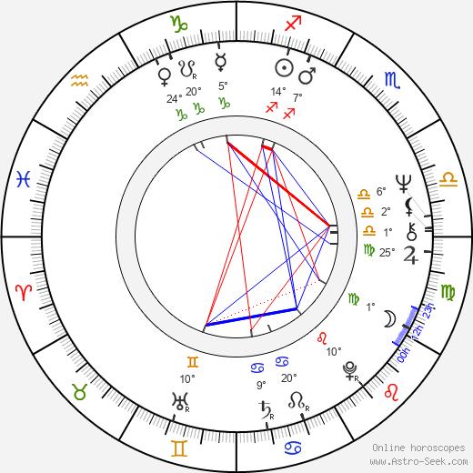 Arnon Milchan birth chart, biography, wikipedia 2019, 2020