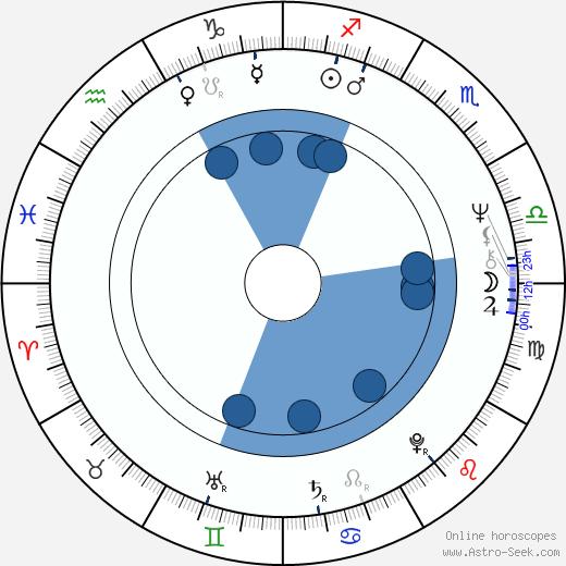 Bertie Higgins wikipedia, horoscope, astrology, instagram