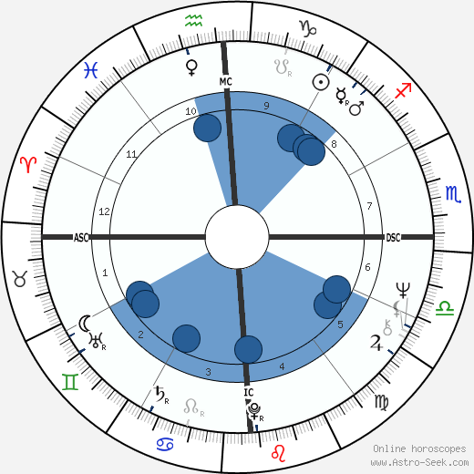 Bob Brown horoscope, astrology, sign, zodiac, date of birth, instagram