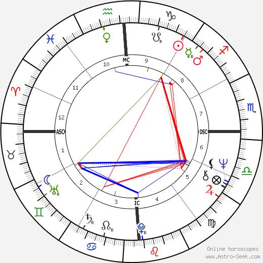 Роберт Джеймс Браун Bob Brown день рождения гороскоп, Bob Brown Натальная карта онлайн