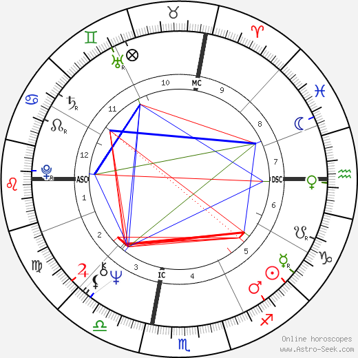 Bobby Colomby astro natal birth chart, Bobby Colomby horoscope, astrology