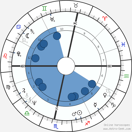 Botho Strauß wikipedia, horoscope, astrology, instagram