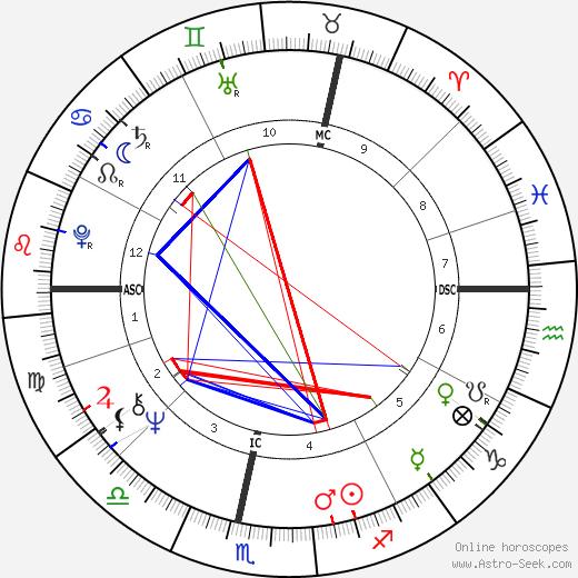 Botho Strauß birth chart, Botho Strauß astro natal horoscope, astrology