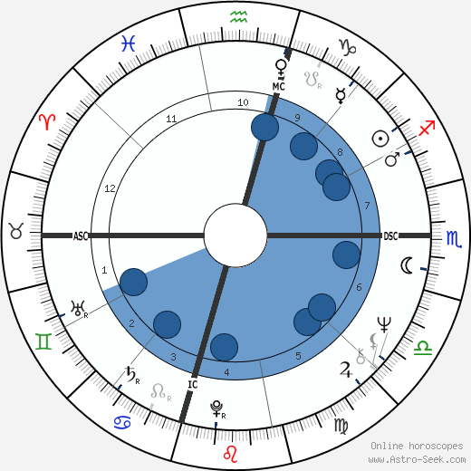 Brenda Lee wikipedia, horoscope, astrology, instagram