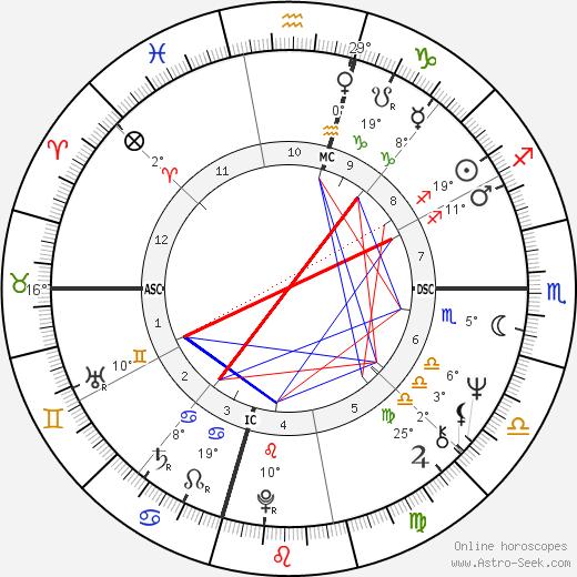 Brenda Lee birth chart, biography, wikipedia 2018, 2019