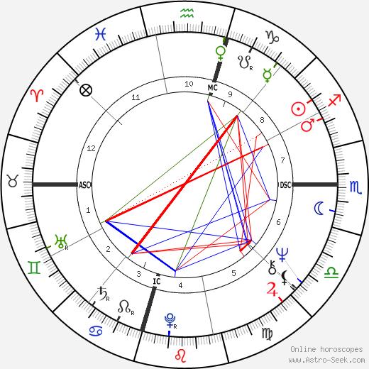 Brenda Lee astro natal birth chart, Brenda Lee horoscope, astrology