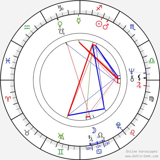 Cathy Lee Crosby astro natal birth chart, Cathy Lee Crosby horoscope, astrology