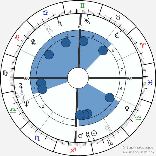 Daniel Johnson Jr. wikipedia, horoscope, astrology, instagram