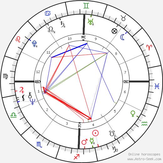 Daniel Johnson Jr. tema natale, oroscopo, Daniel Johnson Jr. oroscopi gratuiti, astrologia