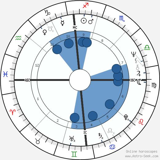Daniel Walter Chorzempa wikipedia, horoscope, astrology, instagram