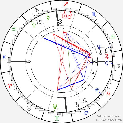 Daniel Walter Chorzempa день рождения гороскоп, Daniel Walter Chorzempa Натальная карта онлайн