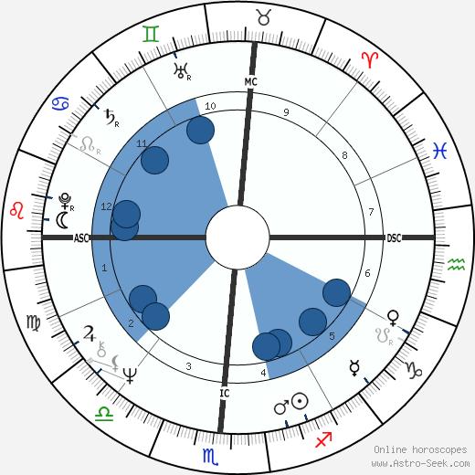 Dennis Wilson wikipedia, horoscope, astrology, instagram