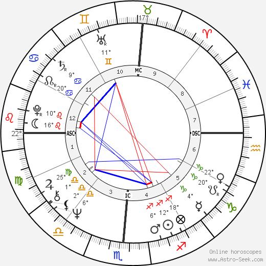 Dennis Wilson birth chart, biography, wikipedia 2020, 2021