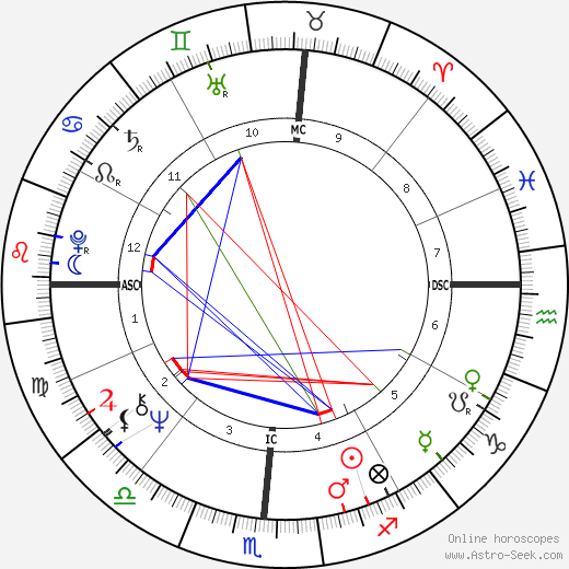 Dennis Wilson birth chart, Dennis Wilson astro natal horoscope, astrology