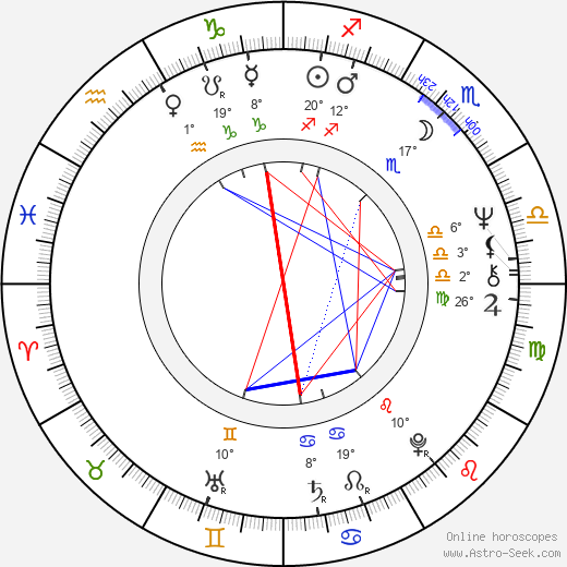 Diana Bracho birth chart, biography, wikipedia 2019, 2020