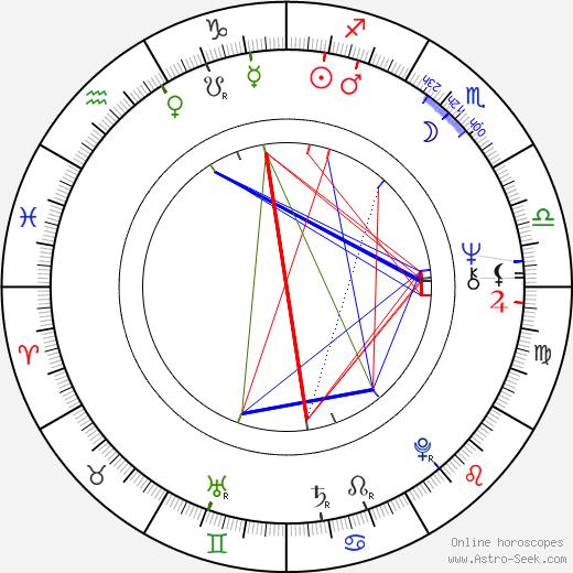 Diana Bracho birth chart, Diana Bracho astro natal horoscope, astrology