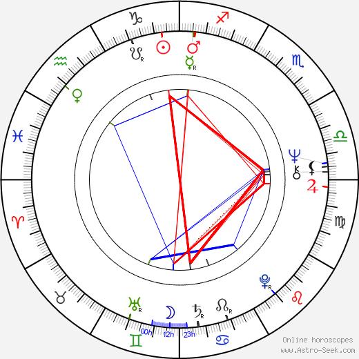 Edgar Vivar astro natal birth chart, Edgar Vivar horoscope, astrology