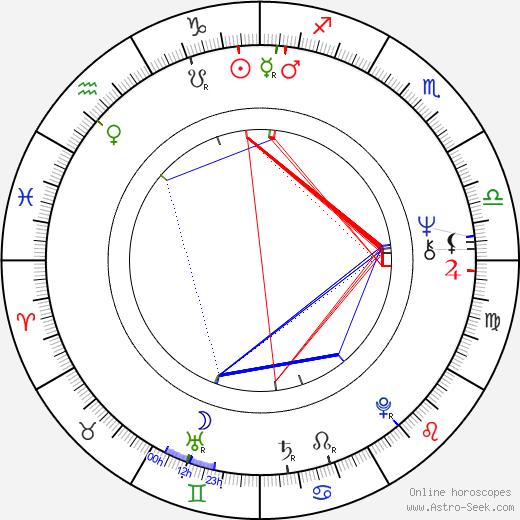 Eliseo Subiela birth chart, Eliseo Subiela astro natal horoscope, astrology
