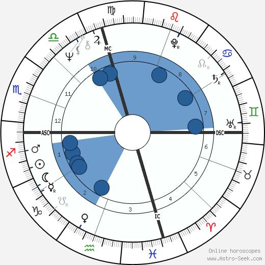 Frank Waxman wikipedia, horoscope, astrology, instagram