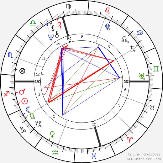 Frank Waxman tema natale, oroscopo, Frank Waxman oroscopi gratuiti, astrologia