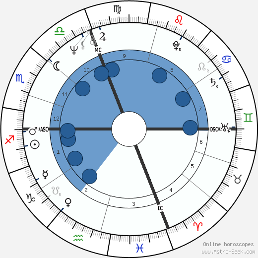 Gianni Morandi wikipedia, horoscope, astrology, instagram