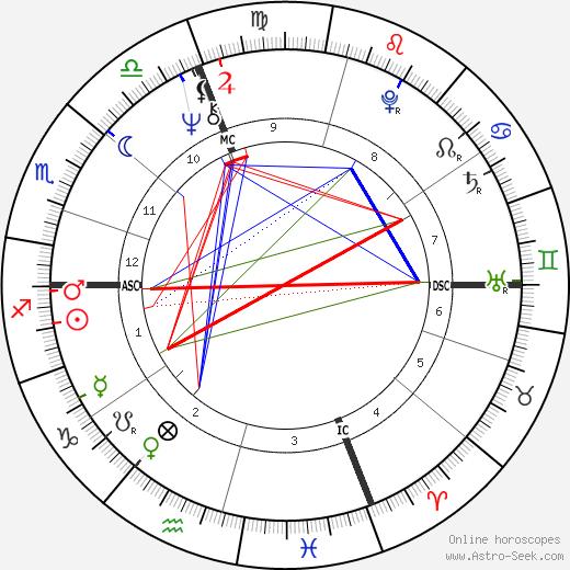 Джанни Моранди Gianni Morandi день рождения гороскоп, Gianni Morandi Натальная карта онлайн