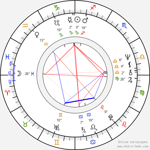 Guido De Angelis birth chart, biography, wikipedia 2018, 2019