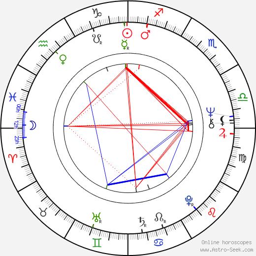 Guido De Angelis astro natal birth chart, Guido De Angelis horoscope, astrology