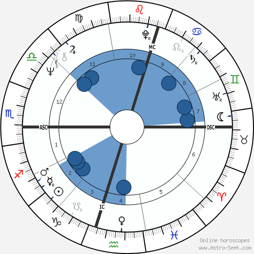 Ivan Milat wikipedia, horoscope, astrology, instagram