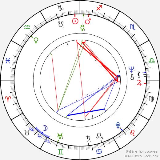 Jane Lapotaire birth chart, Jane Lapotaire astro natal horoscope, astrology