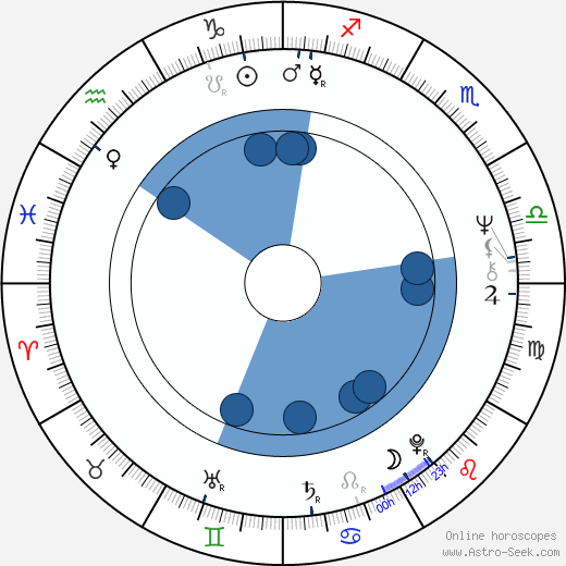 Jaroslav Černý horoscope, astrology, sign, zodiac, date of birth, instagram