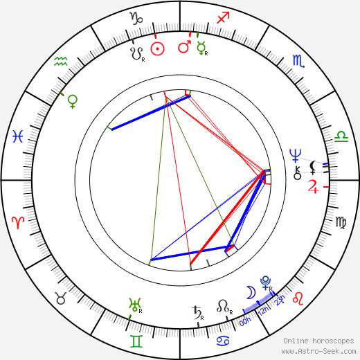 Jaroslav Černý birth chart, Jaroslav Černý astro natal horoscope, astrology