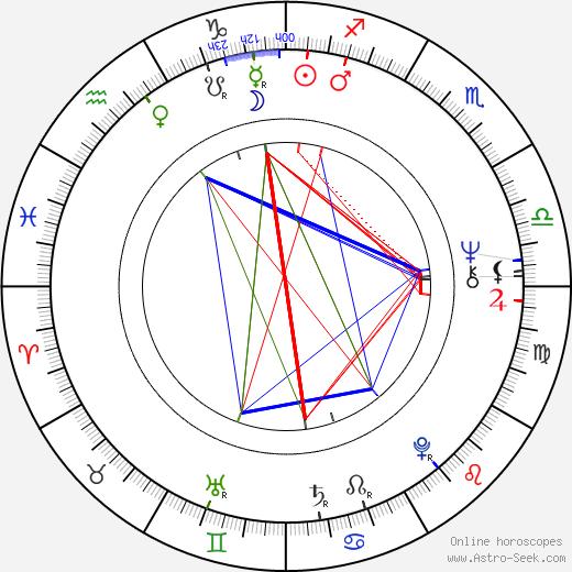 Jeff Kanew день рождения гороскоп, Jeff Kanew Натальная карта онлайн