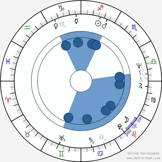 Jeroen Krabbé wikipedia, horoscope, astrology, instagram