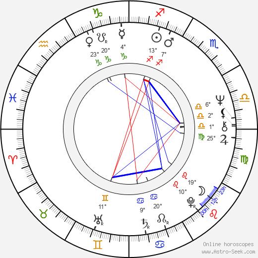 Jeroen Krabbé birth chart, biography, wikipedia 2019, 2020