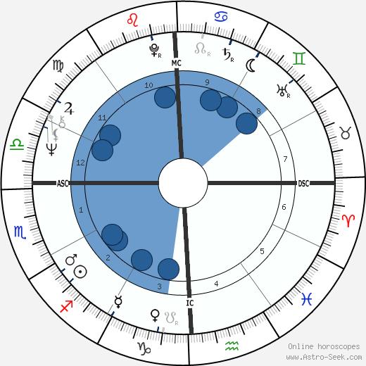 John Densmore wikipedia, horoscope, astrology, instagram