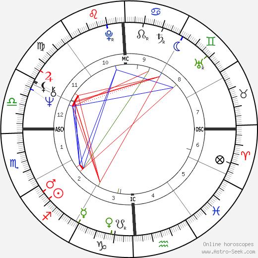 Джон Денсмор John Densmore день рождения гороскоп, John Densmore Натальная карта онлайн