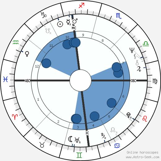 Joseph Maso wikipedia, horoscope, astrology, instagram
