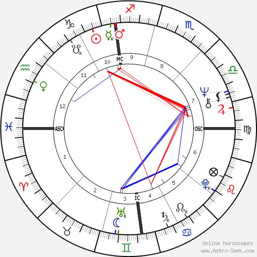 Joseph Maso tema natale, oroscopo, Joseph Maso oroscopi gratuiti, astrologia