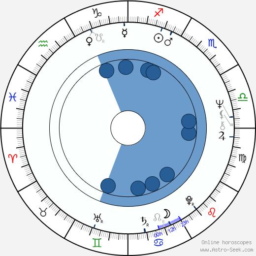 Juhan af Grann wikipedia, horoscope, astrology, instagram
