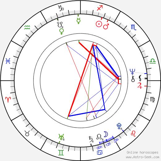 Juhan af Grann birth chart, Juhan af Grann astro natal horoscope, astrology