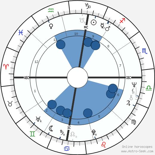 Kary Banks Mullis wikipedia, horoscope, astrology, instagram