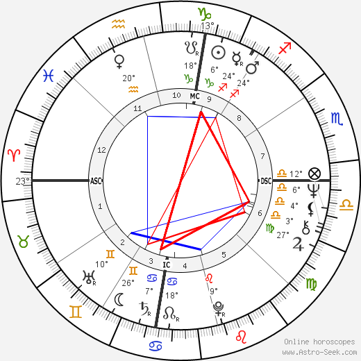 Kary Banks Mullis birth chart, biography, wikipedia 2019, 2020